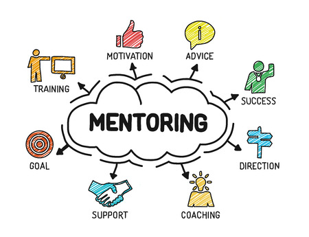 Image about Mentoring showing many ascpect of it. Goal, Advice, Motivation, Training, Support Coaching and Direction